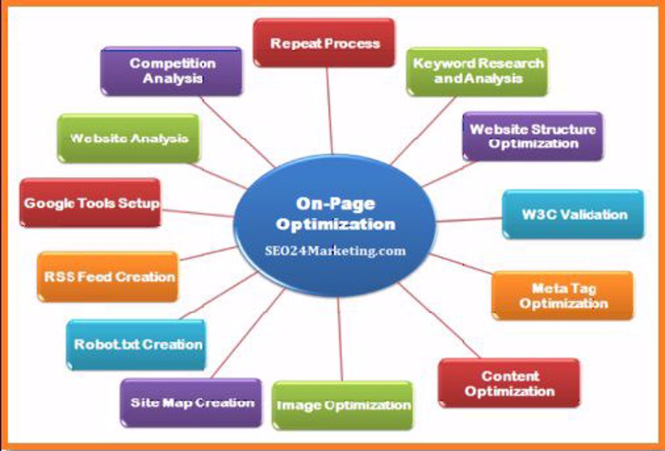 Off Page SEO - Infograph