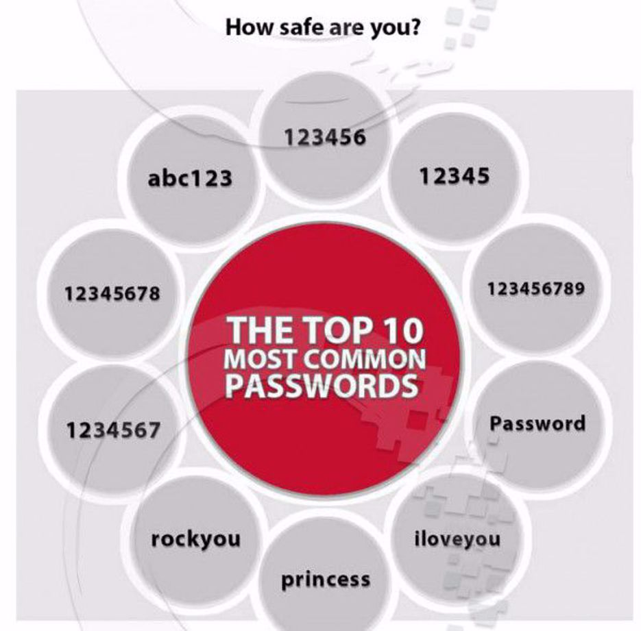 HOW HACK-FRIENDLY IS YOUR PASSWORD? INFOGRAPHIC